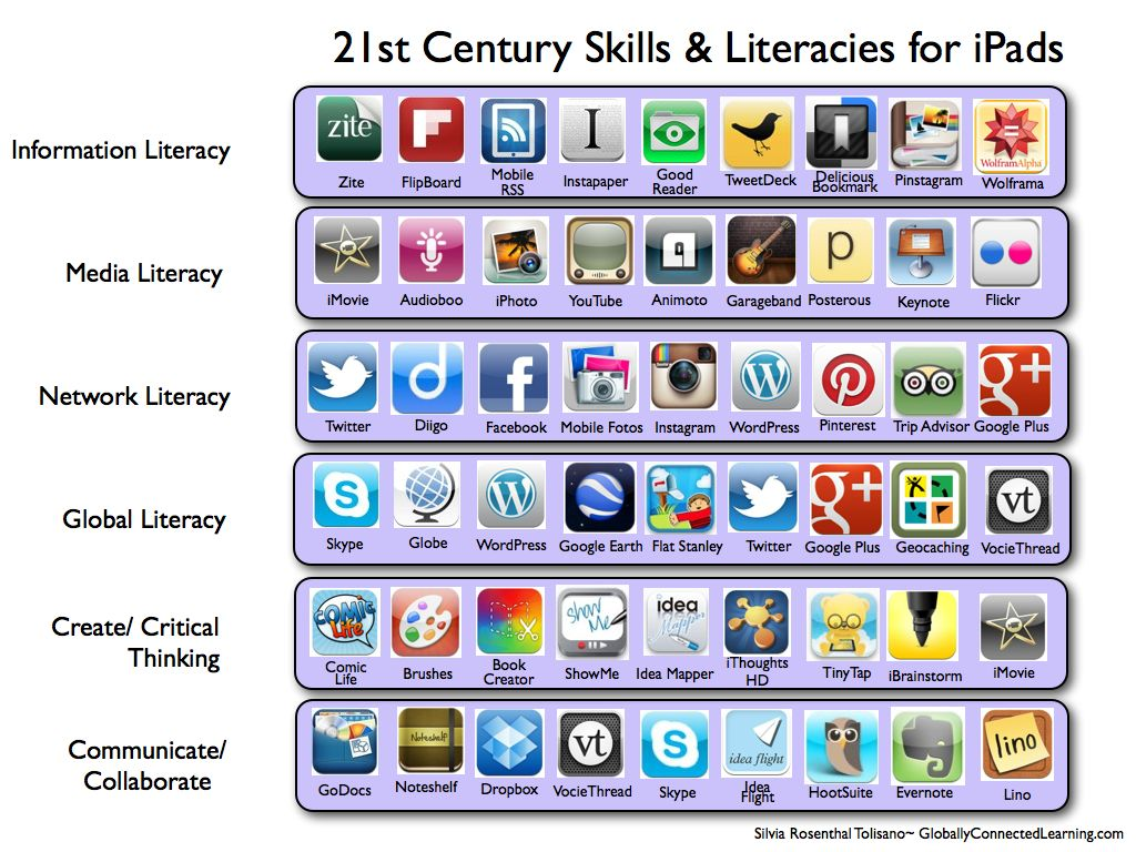 Misc Resources Grandview Instructional Technology